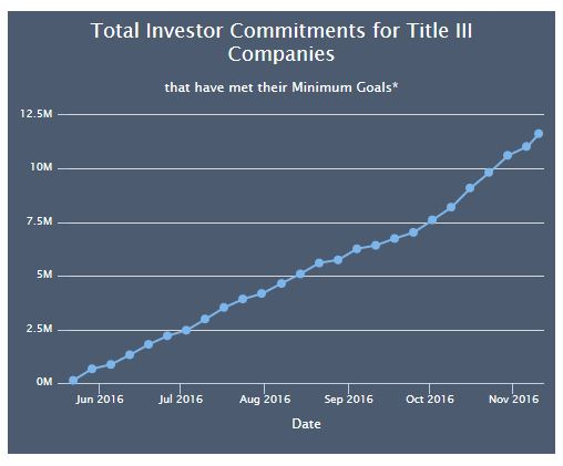 Title III Offerings Chart from NexGen Crowdfunding