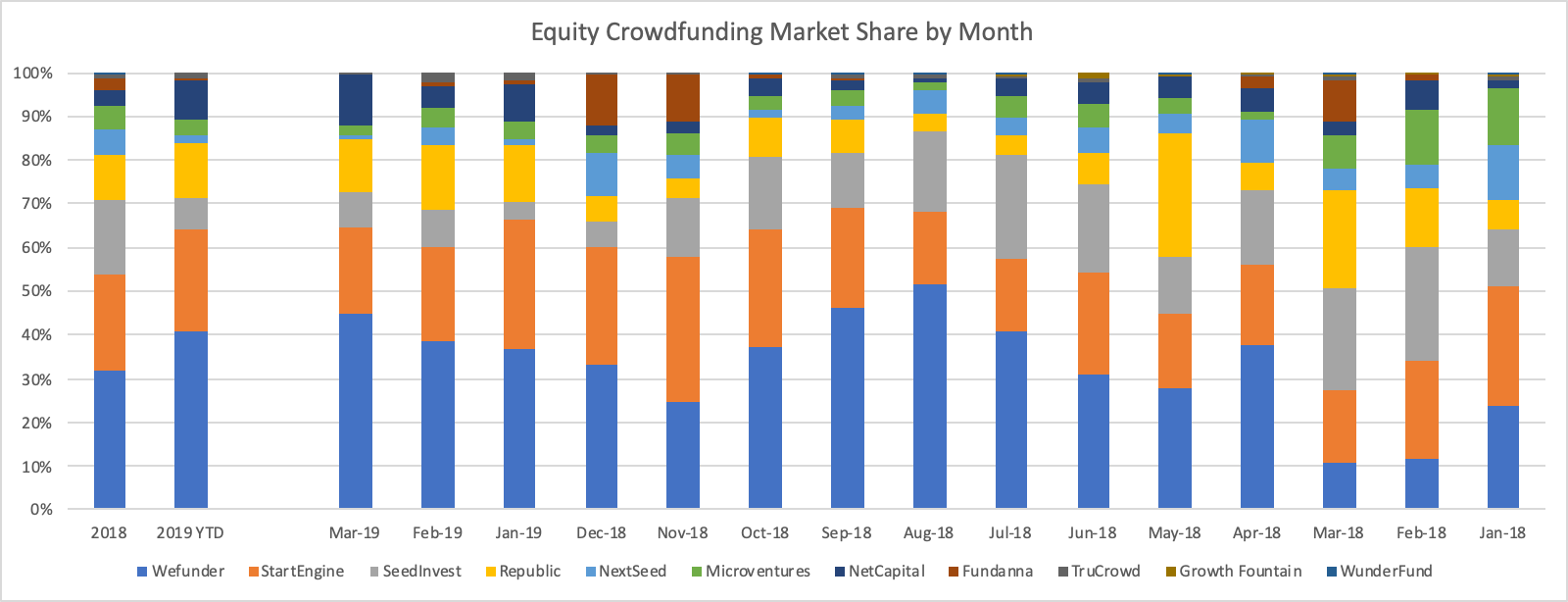 Equity Crowdfunding over time